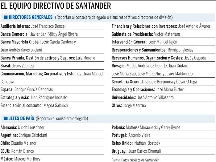 Las Mujeres En Los Equipos Directivos De Los Bancos Genero Y Economia