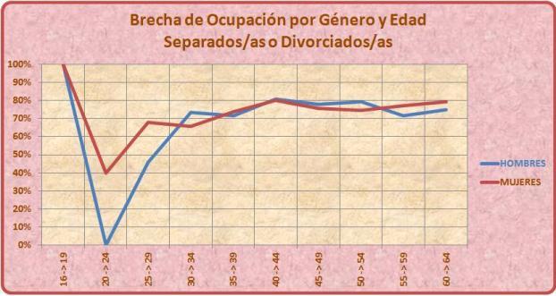 Entrada 4 Brecha de Género Mercado Laboral Gráfico 16